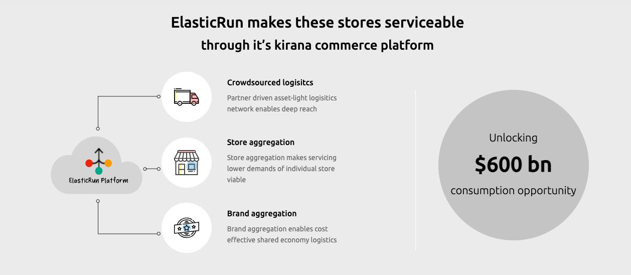 pune-kirana-commerce-startup-elasticrun