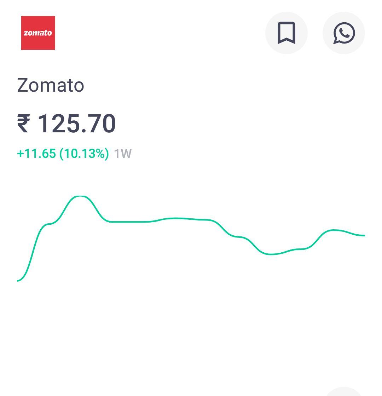 zomato-groww-share-price